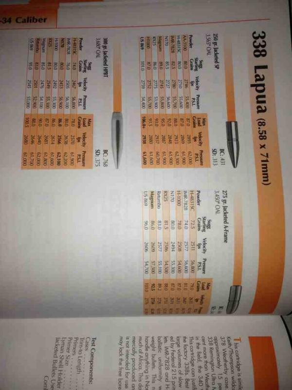 Need Load Data for 338 Lapua Mag | Texas Gun Talk - The